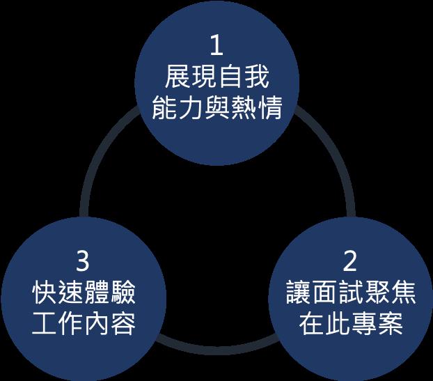 打造客製化 Project  的 3 大好處