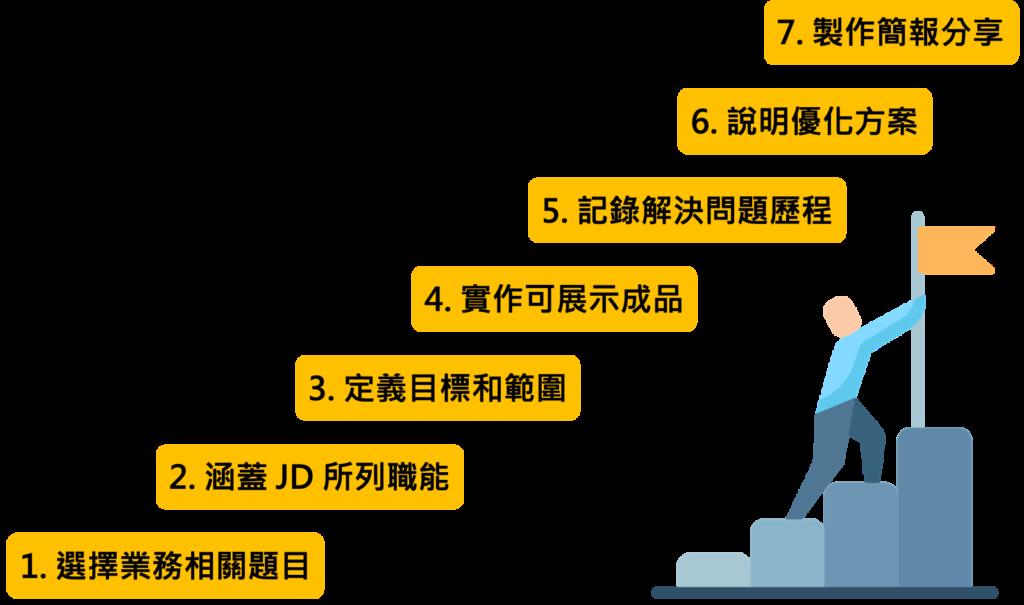 打造客製化 Project  的 7 個步驟